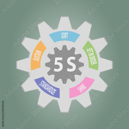 Gear of 5S Kaizen circle English words