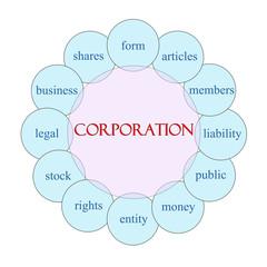 Corporation Circular Word Concept