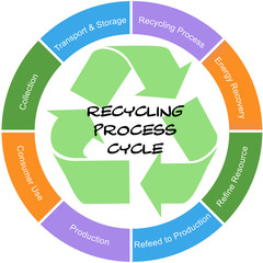 Recycling Process Cycle Word Circle Concept Scribbled Sign