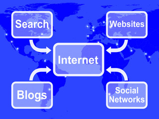 Internet Map Means Blogs Websites Social Networks And Searching