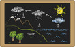 water cycle - 62521765