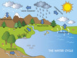 water cycle - 62521772