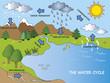 Leinwanddruck Bild - water cycle