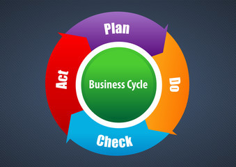 Vector Plan Do Check Act diagram and cycle