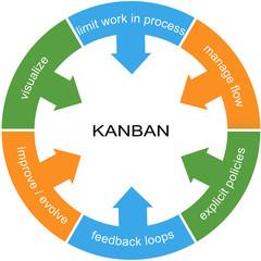 Kanban Word Circle Concept
