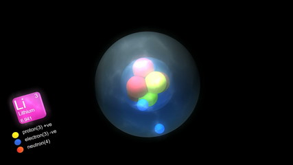 Lithium atom, with element's symbol, number, mass and color