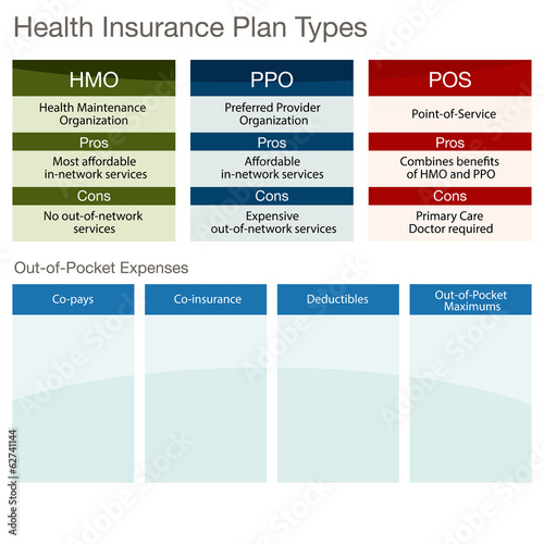 Health Insurance Plan Types