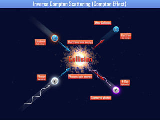 Inverse compton scattering (compton effect)
