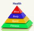 Health Pyramid Means Mind Body Spirit Holistic Wellbeing