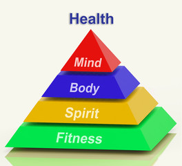 Health Pyramid Means Mind Body Spirit Holistic Wellbeing