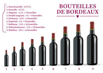 Tailles des Bouteilles de Bordeaux