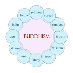Buddhism Circular Word Concept