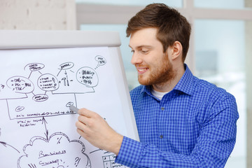 young businessman pointing to flip board in office