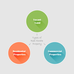 Conceptual flat style diagram. Types of real estate property