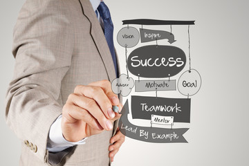 businessman hand drawing SUCCESS business diagram on paper borad