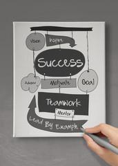 hand drawn SUCCESS business diagram as concept