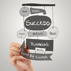 businessman hand drawing SUCCESS business diagram on paper borad