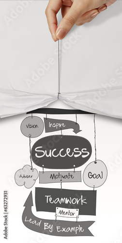 hand drawn SUCCESS business diagram as concept