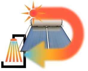 chauffe-eau solaire, concept eau chaude sanitaire