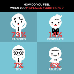 How did you feel when you misplaced your phone?