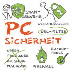 PC Sicherheit