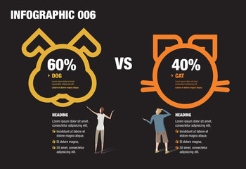 Dog and Cat Infographic