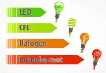 graphique ampoules consommation énergétique