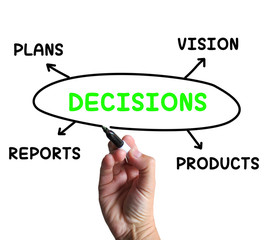 Decisions Diagram Means Vision Plans And Product Choices