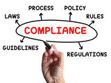 Compliance Diagram Shows Complying With Rules And Regulations poster