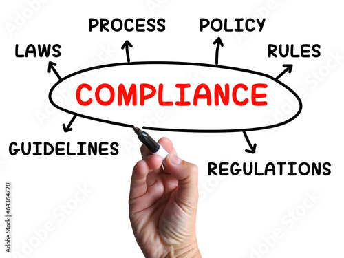 poster of Compliance Diagram Shows Complying With Rules And Regulations