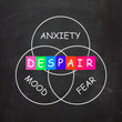 Despair Indicates a Mood of Fear and Anxiety