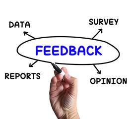 Feedback Diagram Means Survey Reports And Opinion