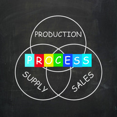 Supply Production Process and Sales Mean Inventory Logistics