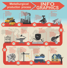 Process metallurgical industry info graphics