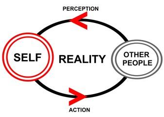 SELF - theory