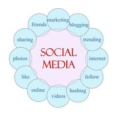 Social Media Circular Word Concept