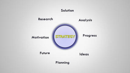 Strategy Keywords, Loop