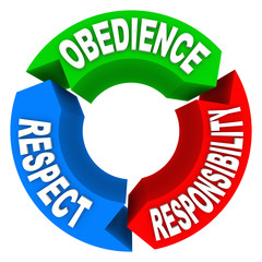 Obedience Respect Responsibility Words Honor Authority
