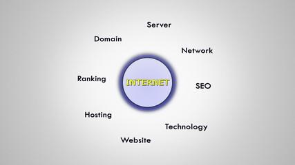 Internet Keywords, Loop