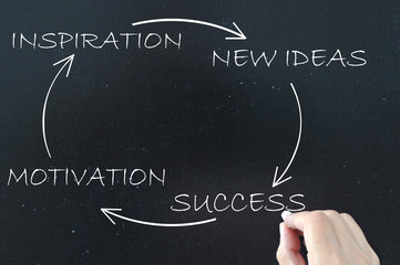 Success, motivation, new ideas