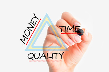 Money time quality triangle