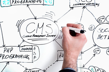 Business whiteboard