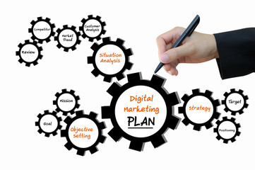 Digital Marketing Plan, Business Concept