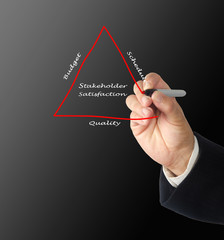 stakeholder satisfaction