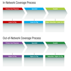 Network Healthcare Chart