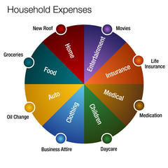 Household Expenses Chart
