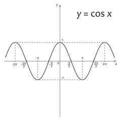 Diagram of mathematics function y=cos x