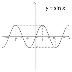 Diagram of mathematics function y=sin x