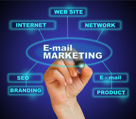 E- mail marketing