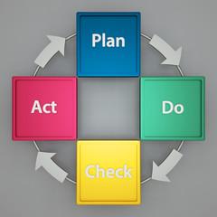 PDCA-Zyklus auf grauem Hintergrund